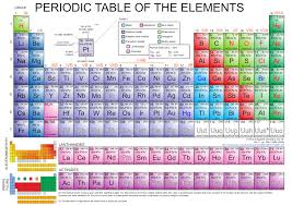 periodic table worksheet for middle periodic tables