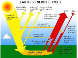 the sun earth u0027s primary energy source u2014 the sun and earth u0027s