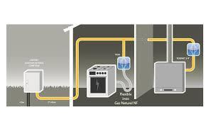norme gaz cuisine norme robinet gaz cuisine dterminez des montants si ce sont des