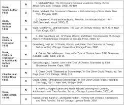 turabian literature review conducting u0026 writing libguides at