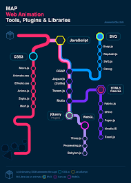 Map Performance Web Animation Infographics A Map Of The Best Animation Libraries