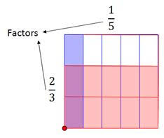 area models multiplying fractions in this lesson students will