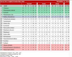 Premierleague Table Premiership League Table Table And Chairs