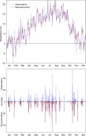 simulating crop yield losses in switzerland for historical and