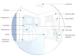 norme hauteur plan de travail cuisine dimension plan de travail cuisine cuisine hauteur standard plan de
