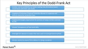 bureau of financial institutions what is the dodd frank act market realist