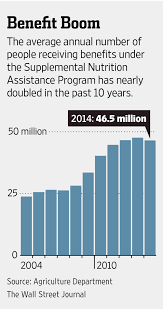 republicans eye changes to food stamp program wsj
