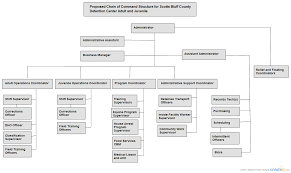 Blank Concept Map Template by Chain Of Command Organizational Chart Creately