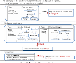 Writing Maps A Hybrid Recommender System For E Learning Environments Based On
