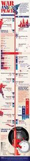 war and peace history of the u s in armed conflict infographic