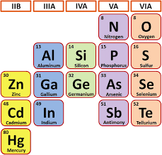 where are semiconductors on the periodic table figure 1 the elements in the periodic table to form possible