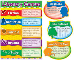literary genres worksheet free worksheets library download and