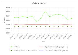 diet goal slayer