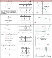 printables transformation practice worksheet ronleyba worksheets