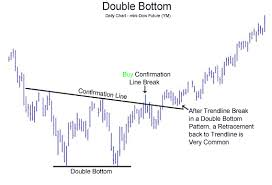 pola pattern adalah double bottom rikamunafx