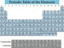 Why Was The Periodic Table Developed Family Or Group U2013 A Vertical Column On The Periodic Table Made Up