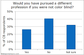 Most Common Type Of Color Blindness Color Vision And The Efficacy Of Enchroma Glasses U2013 Blake Porter