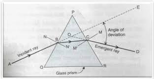 what is a ray of light refraction of light through a glass prism