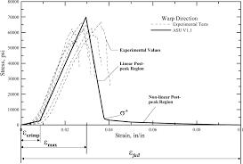 development of fabric constitutive behavior for use in modeling