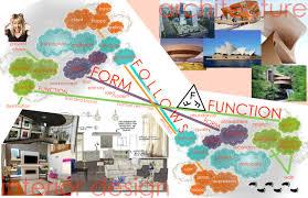 Home Designer Interiors 2014 Timeless Interiors Blog Architecture Interior Design Word Map Mind