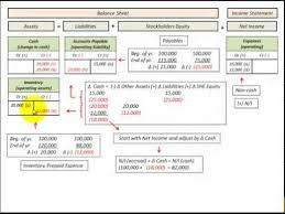 Accrual Accounting Excel Template Accrual Basis To Basis Conversion Income Adjusted