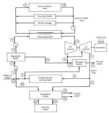 chilled water buffer tank schematic wiring diagram simonand