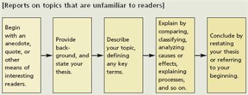 introduction three step essay cheap reflective essay ghostwriters