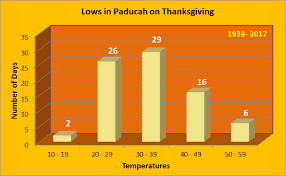 thanksgiving day climate statistics