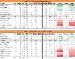 college basketball defensive score sheet cincinnati uconn notes
