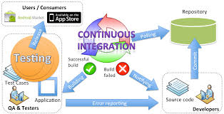 the basics of test automation for apps games mobile web