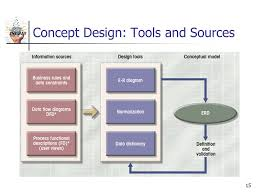 ist 210 database design process ist 210 todd s bacastow january