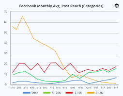 a facebook posting strategy change that led to a 330 increase in