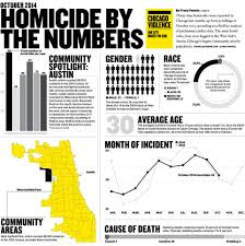 Chicago Neighborhood Crime Map by Do 2016 Homicide Rates Mean America Is Experiencing A Murder