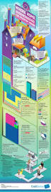 125 best business infographics u0026 tips images on pinterest church