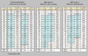 Density Table Densitydata Jpg