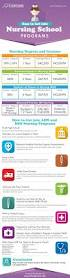 best 20 rn degree ideas on pinterest nursing rankings