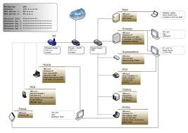 photo visio qgs network diagram sanitized