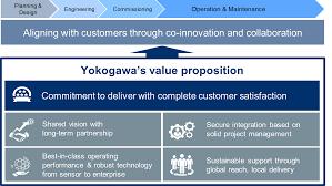 yokogawa u0027s approach yokogawa electric corporation