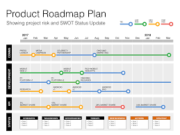 keynote roadmap template with swot u0026 pestle