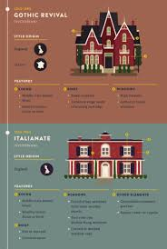 architectural design styles