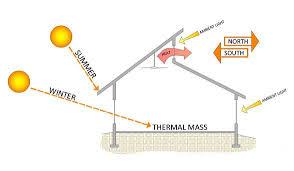 net zero home design plans kansas city net zero energy building and home design sunsource