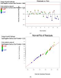 Sqrt 261 Ijerph Free Full Text Computer Optimization Of Biodegradable