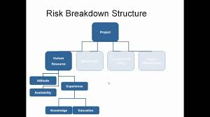 risk breakdown structure youtube