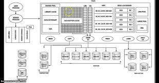 simple oracle database 11g architecture diagram with explanation