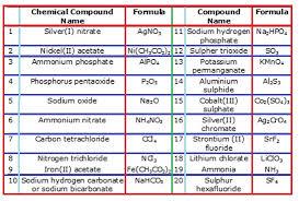 nomenclature naming polyatomic ions chemistry tutorvista com