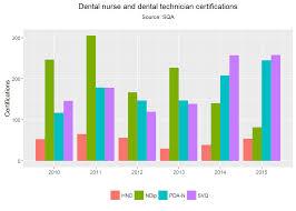 the dental workforce in scotland 2016