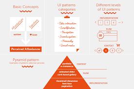 gui design patterns ui patterns for smarter design