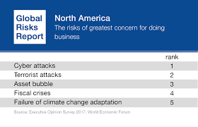 Challenge Risks Cyber Risk Is A Growing Challenge So How Can We Prepare World
