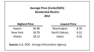 Utility Cost For 1 Bedroom Apartment Average Electric Bill For One Bedroom Apartment Scifihits Com