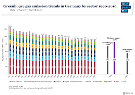 germany s energy use and emissions likely to rise yet again in 2017